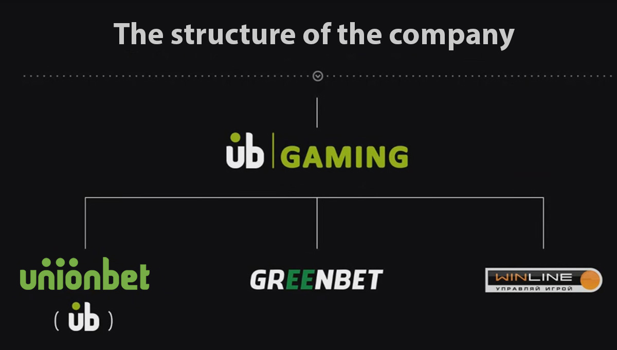UbGaming brands